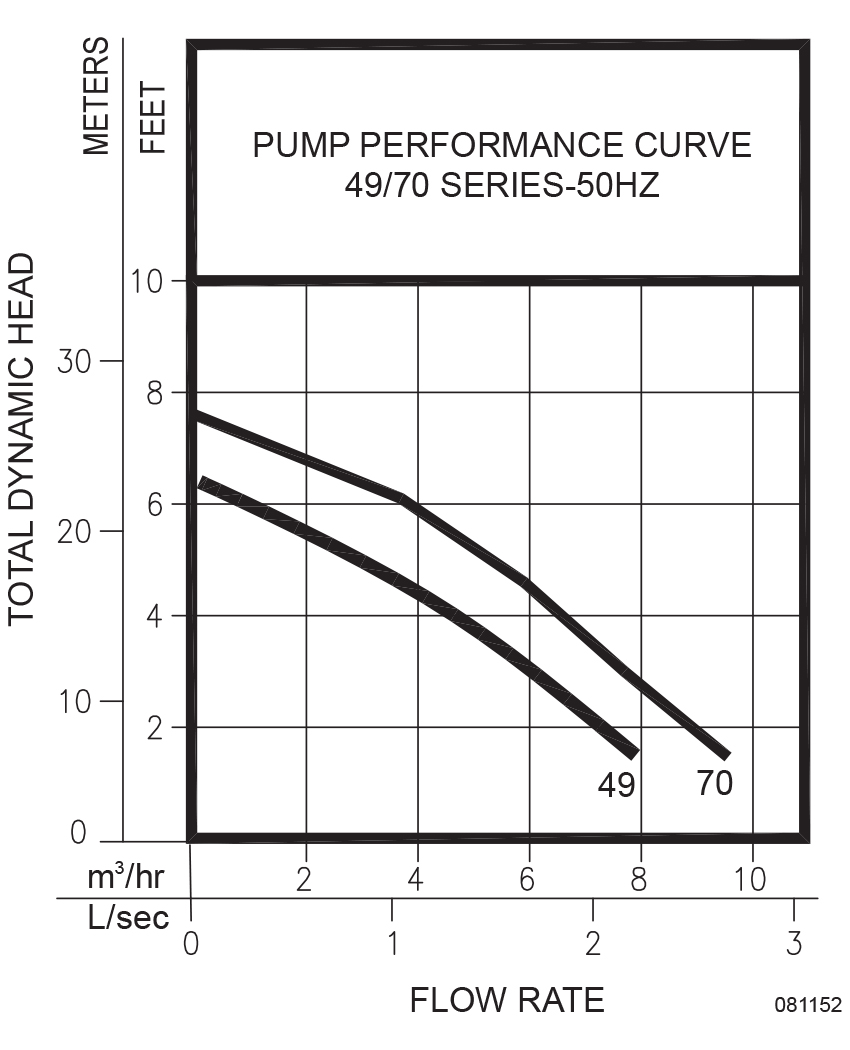 Maskam Water Zoeller Sump Effluent Pumps Model 49 70 Submersible Pump Wiring Diagram Automatic Design